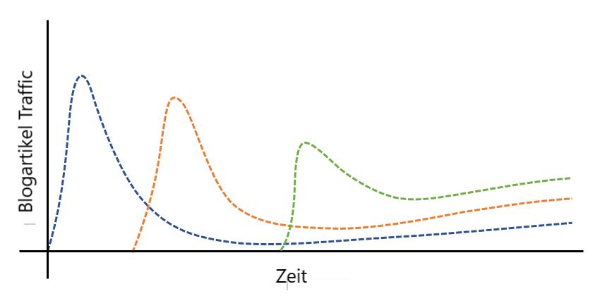 Diagramm mit Blog Traffic