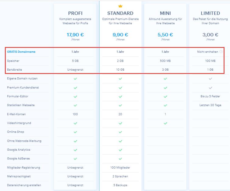 Preise für Premium-Pakete bei Webnode