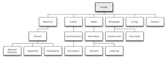 Navigationsstruktur einer Website mit Seiten und Unterseiten